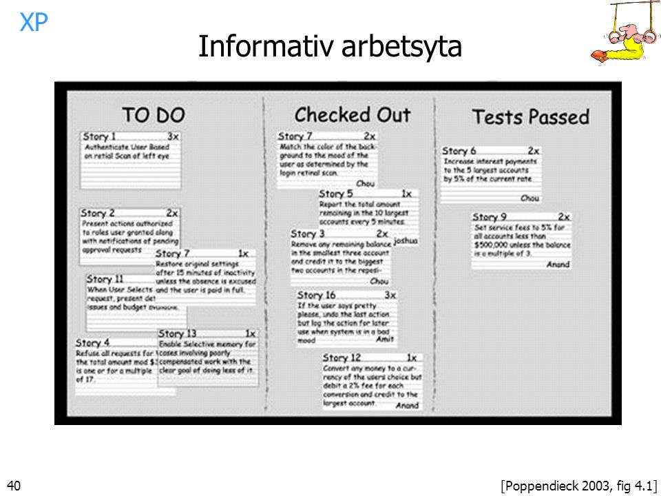 Informativ arbetsyta XP 40 [Poppendieck 2003, fig 4.1]